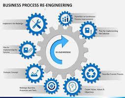 Bussiness Process Reengineering Pravam Pte Ltd