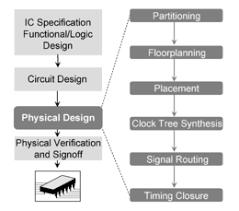 Integrated Circuit Design Wikipedia