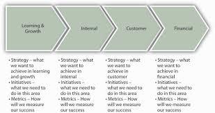 Crafting Your Balanced Scorecard Principles Of Management