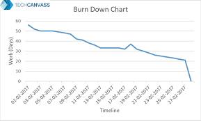 Burn Chart When Burn Down Charts Fail The Baworld A Techcanvass Blog