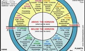 How To Read A Astrological Birth Chart How To Read Your Astrology Birth Chart Disclosed How To Read