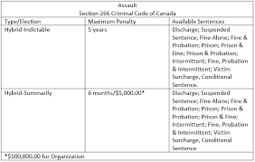 Criminal Law Elements Chart Assault Charge