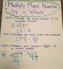 Multiplying Fractions By Whole Numbers Anchor Chart Multiply Mixed Numbers By A Whole Anchor Chart Math Classroom