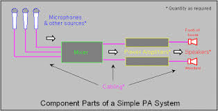 simple wiring diagram for pa system simple wiring diagram for pa introduction for pa system assemblers simple wiring diagram for pa system cb radio