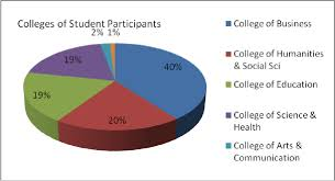 Pie Chart Of College Majors Pie Chart Of Percentages Of Student Participants By College