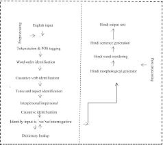 Translation Equivalence For English Periphrastic Causative