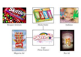 visual communication essay visual communication immages essays