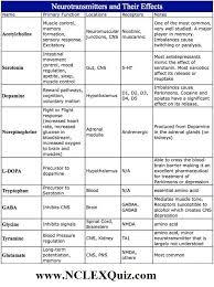 Neurotransmitter Chart Neurotransmitters And Their Effects Chart Nclex Quiz