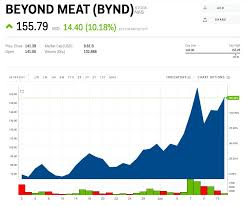 Beyond Meat Jumps On Report That Impossible Burger Shortages
