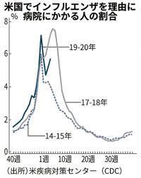 インフルエンザ 死者 数