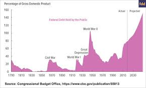 Federal Budget Discussion Part 2 Revenues And Spending