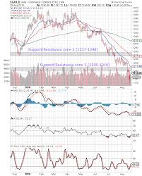 Stock Market Charts India Mutual Funds Investment Gold