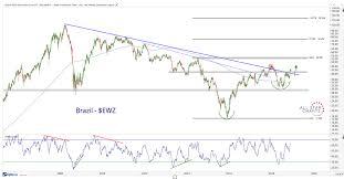 Ewz Stock Chart Options Premium Brazilian Breakout All Star Charts