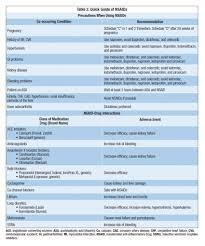Ssri Drug Interaction Chart No Perfect Medicine What You Need To Know About Nsaids And