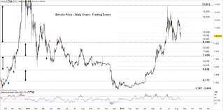 Bitcoin Price Outlook Btc Usd Eyes A Test Of The Monthly