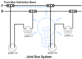 types of wiring systems and methods of electrical wiring Conduit Wiring Diagram joint box or tee or jointing system electrical conduit wiring diagram
