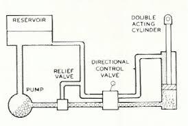 hydraulics 101 figure 2