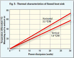 C Sink Chart How To Select A Suitable Heat Sink