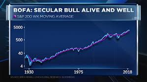 Charts Declare Bear Market Say Correction Could Last Until
