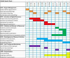 Example Of A Gantt Chart For A Research Proposal Research Proposal Sample On Domestic Violence Sample Form