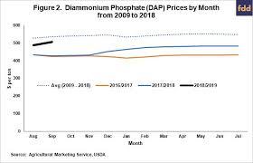 Fertilizer Prices Higher For 2019 Crop Farmdoc Daily