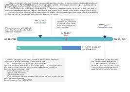 Event Timeline Timeline Diagrams Solution ConceptDraw 21