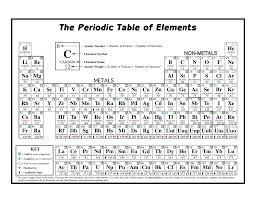 print periodic table of elements free page