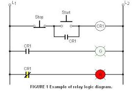 relay logic wikiwand ladder logic
