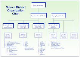 School Organization Charts School District Organization Chart