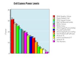 Dragon Ball Z Power Chart User Blog Soilder5679 Soilder5679 Power Levels Dragon Ball