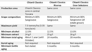 wine aging chart chianti classico gran selezione now official italian wine central