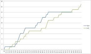Tiger Vs Jack Chart The Rory Era Begins The Story In Charts Lanny H Golf