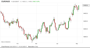 Australian Dollar To Recover Ground Lost Against The Euro