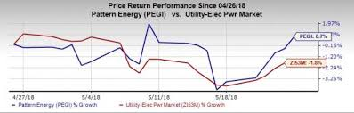 Pattern Energy Stock