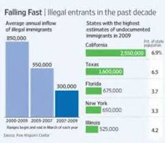 illegal immigration essays and articles introduction raises cf illegal immigration essays and articles