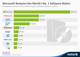 Fuscopress Chart Microsoft Remains The Worlds No 1