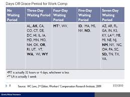 11 liberty mutual insurance days off grace period for work comp