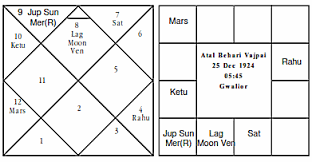 Kamaraj Birth Chart Journal Of Astrology Article Politics Of Bharat Ratna