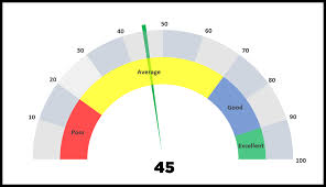 Half Pie Chart Maker How To Create A Speedometer Chart Gauge In Excel Simple