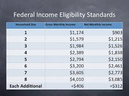 Food Stamps Eligibility Chart Michigan Food Stamps