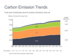 Carbon Emission Trends Mekko Graphics