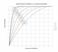 reliability of a system with n statistically independent and identical components arranged reliability wise in