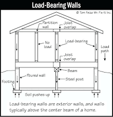 Window Header Size Chart Header For Load Bearing Wall Bikeoffers Co