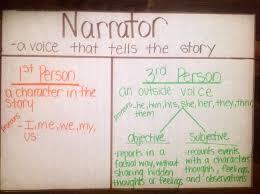 Narrator Anchor Chart Reading Intervention Writing Corner