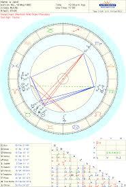 Michael Jackson Astrology Death Chart Janet Jacksons Ascendant Astrologers Community