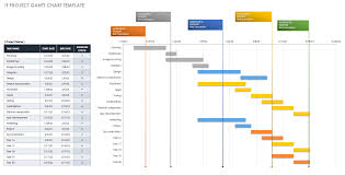 028 Ic It Project Gantt Chart Template Free Unusual Ideas