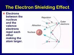 Electron Shielding What Is The Difference Between The Shielding And Screening