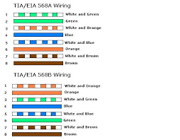 tia eia 568a wiring diagram ethernet cable color coding diagram Wiring Diagram For Ethernet Cable tia eia 568a wiring diagram cat cable wiring diagram for network cable