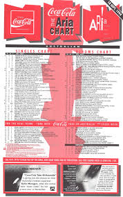 Chart Beats 25 Years Ago This Week September 18 1994