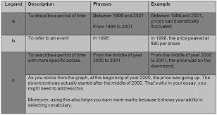 Essay describing bar graph     Fast Online Help   www apotheeksibilo     SlideShare Adjectives of degree